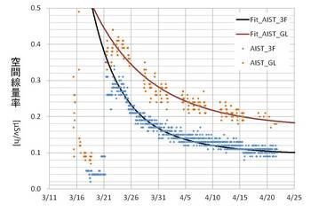 AIST_graph.jpg