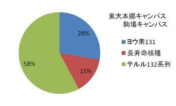 Hongo_Komaba.jpg