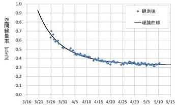 Kashiwa_2_graph.jpg