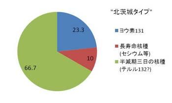 Kitaibaraki_type.jpg