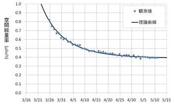 Nagareyama_graph.jpg