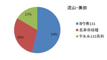 Nagareyama_ratio.jpg